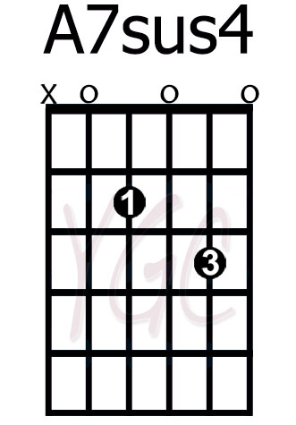 How to Play the BMinor Chord on Guitar  ThoughtCocom is