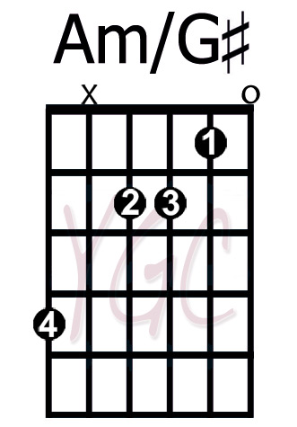 Am/G# - YourGuitarChords