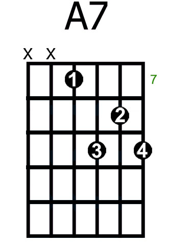 A7 (4) - YourGuitarChords