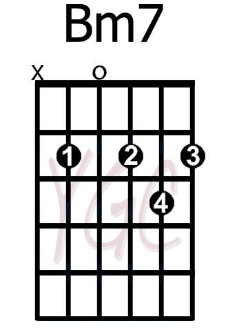 Bm7 5 Guitar Chord