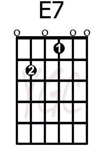 Guitar guitar chords e7 : E7.jpg