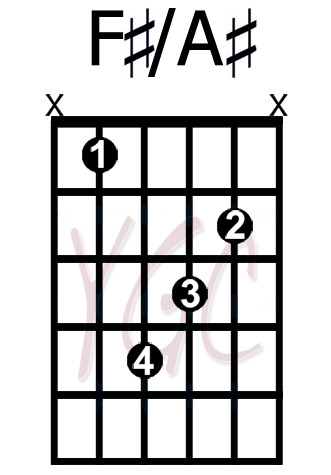 F#/A# - YourGuitarChords